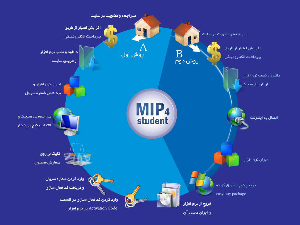 MIP student