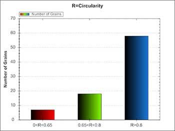 محاسبه درصد کرویت نرم افزار MIP
