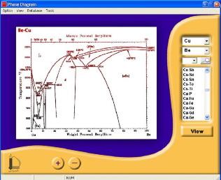 اطلس دیاگرام های فازی
